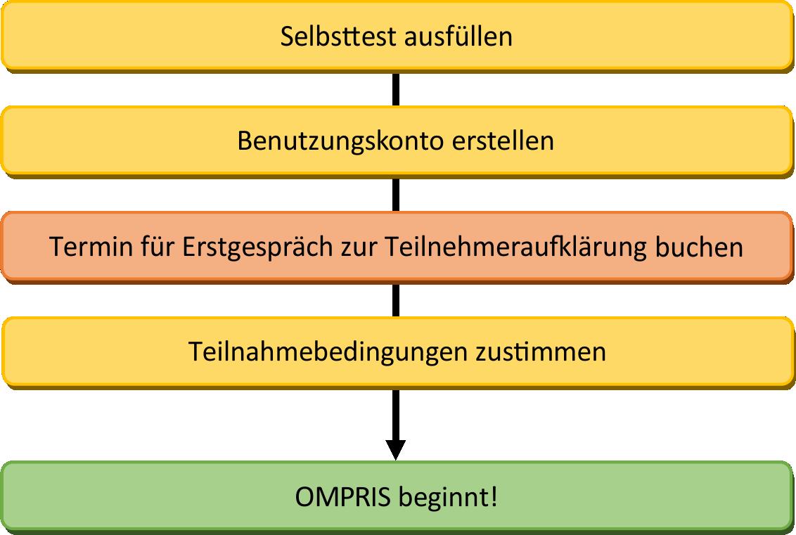 Bild Diagramm wie läuft OMPRIS ab