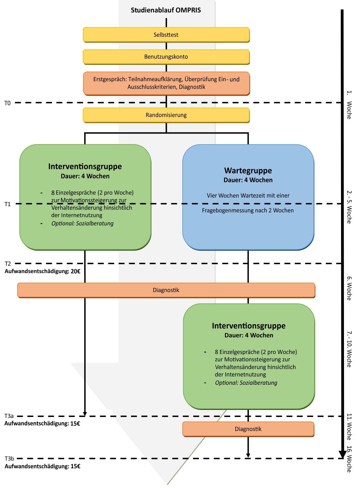 Bild Diagramm OMPRIS Studienablauf