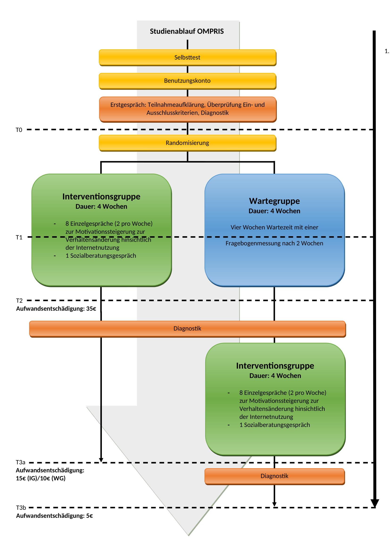 OMPRIS Studiendesign Version 9